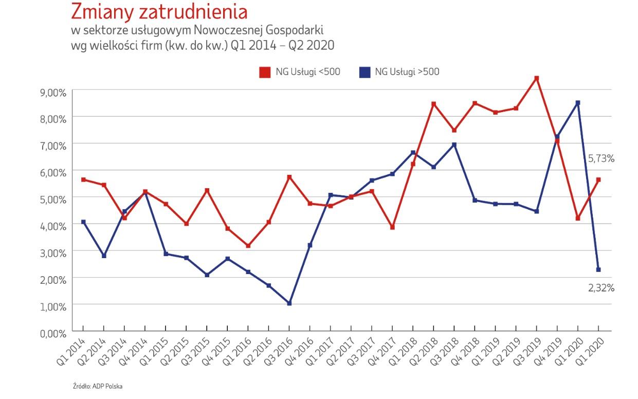 Zmiany zatrudnienia w sektorze usługowym (Źródło: Raport ADP Polska)