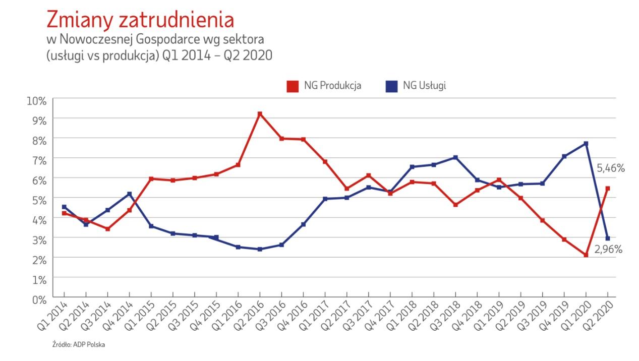 Zmiany zatrudnienia usługi vs produkcja (Źródło: Raport ADP Polska)