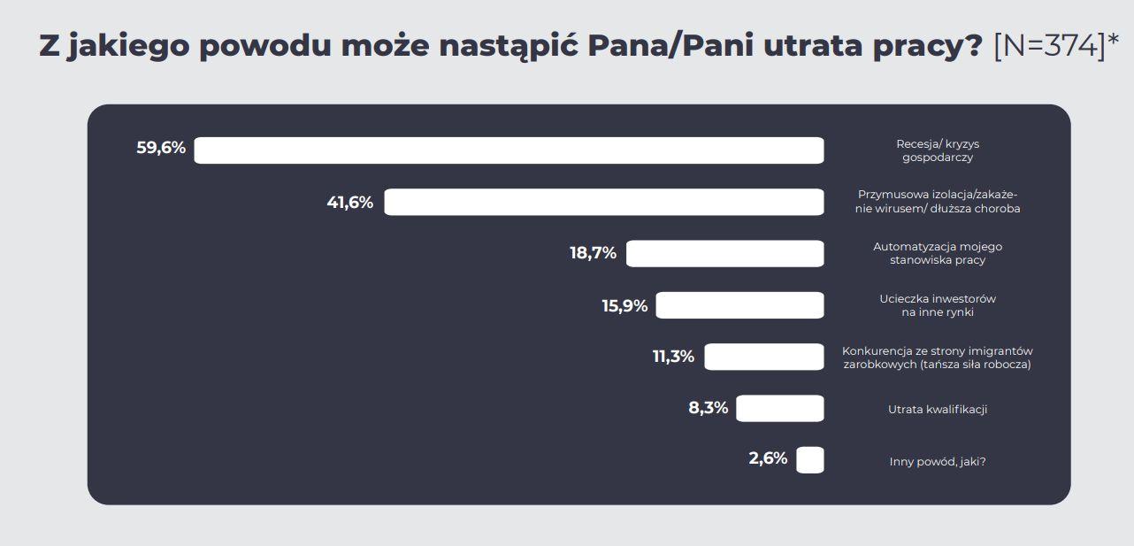 """Źródło: Procontent Communication """"Pandemia automatyzuje Polskę?"""""""