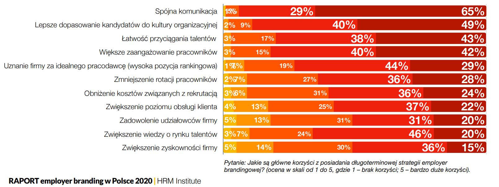 Grafika: HRM Institute