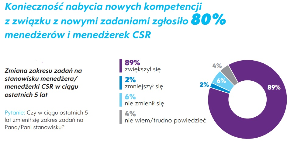 """Grafika: raport """"Menedżerowie CSR"""""""