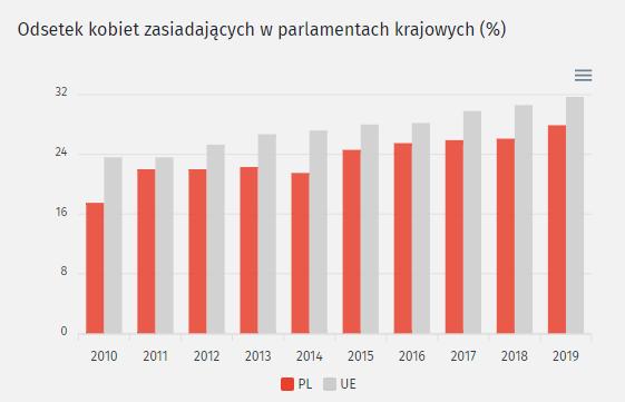 """Grafika: raport """"Polska na drodze zrównoważonego rozwoju Raport 2020"""""""