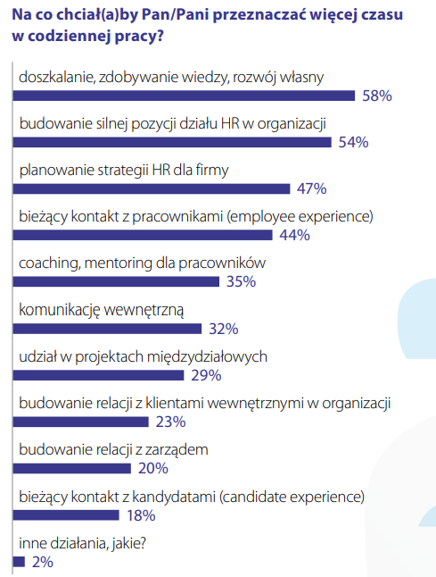 Grafika: Kompendium HR 2020