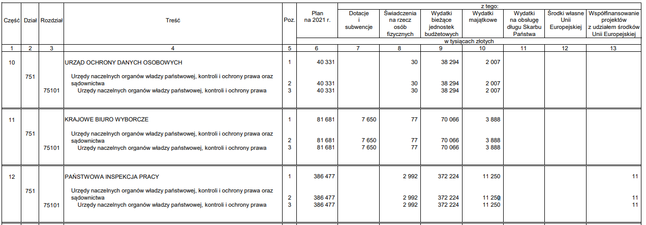 Tabela: projekt budżetu na 2021 rok