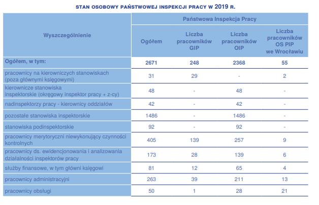 Tabela: Sprawozdanie z działalności Państwowej Inspekcji Pracy w 2019 roku