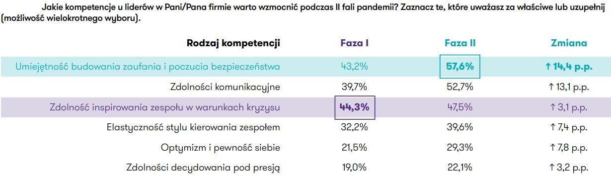 """Grafika: raport """"Zmobilizowani, zorganizowani, zdeterminowani"""""""
