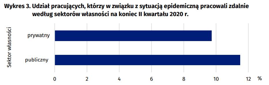 Grafika: raport GUS