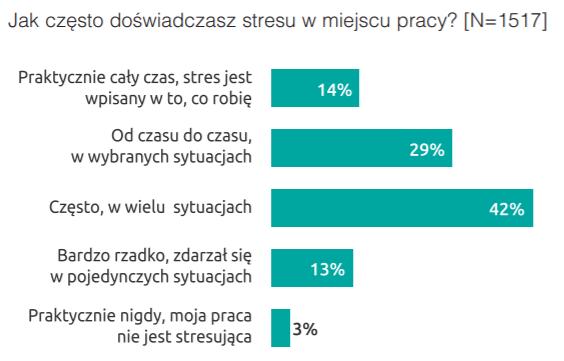 Grafika - Bezpieczeństwo Pracy w Polsce 2019, Koalicja Bezpieczni w Pracy