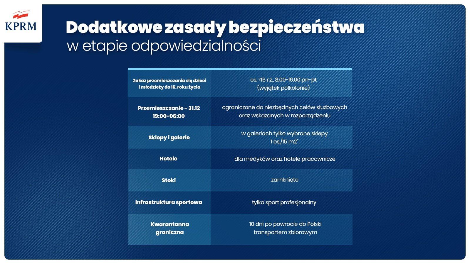 Dodatkowe zasady bezpieczeństwa (Fot. KPRM)