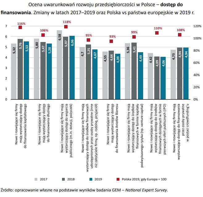 Grafika: raport PARP