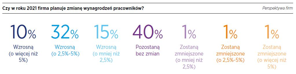 Źródło: Raport płacowy 2021, Hays Poland