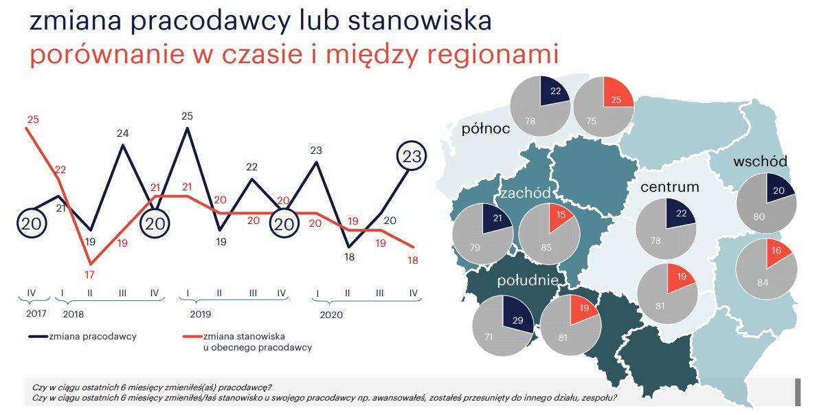Źródło: Monitor Rynku Pracy firmy Randstad