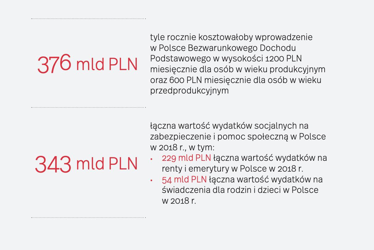 źródło: Polski Instytut Ekonomiczny