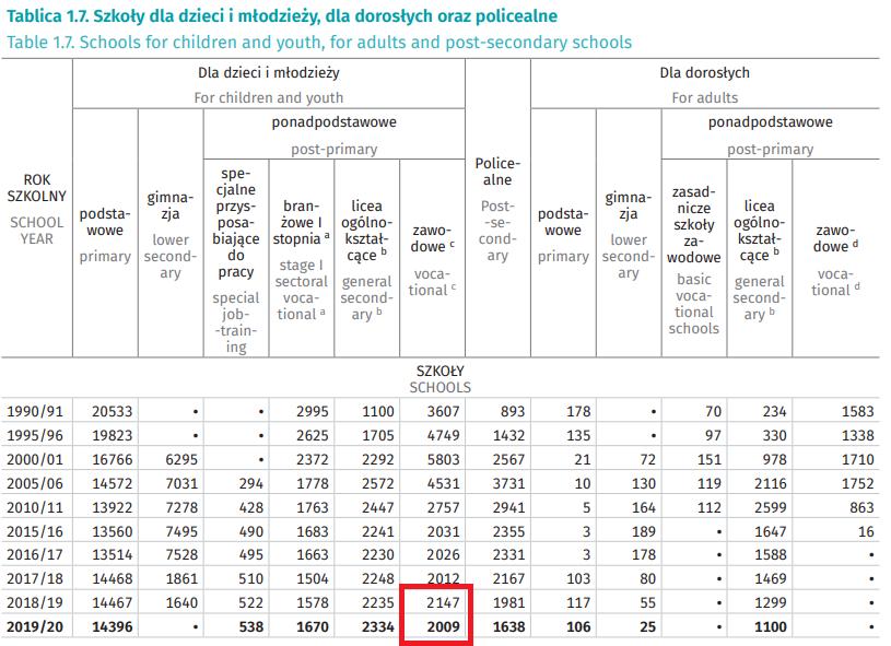 Grafika: raport GUS Oświata i wychowanie w roku szkolnym 2019/2020