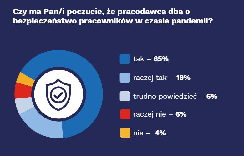 Źródło: Opinie pracowników tymczasowych z Ukrainy na temat zadowolenia z pracy w Polsce w 2020 roku, Otto Work Force Central Europe
