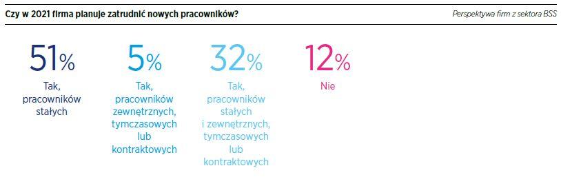 Źródło: Raport płacowy 2021 – Centra usług biznesowych, Hays Poland
