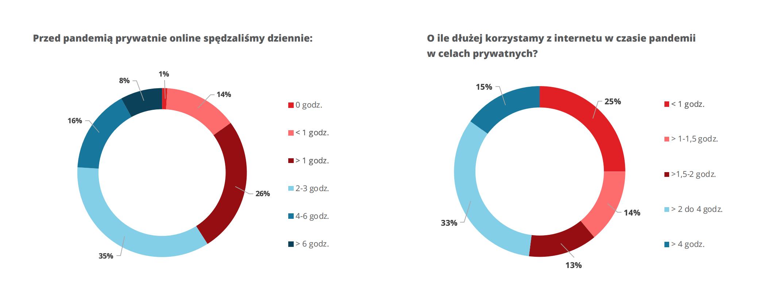 """Krajowy Rejestr Długów """"Jak Polacy korzystają z telefonu i Internetu w czasie pandemii"""""""
