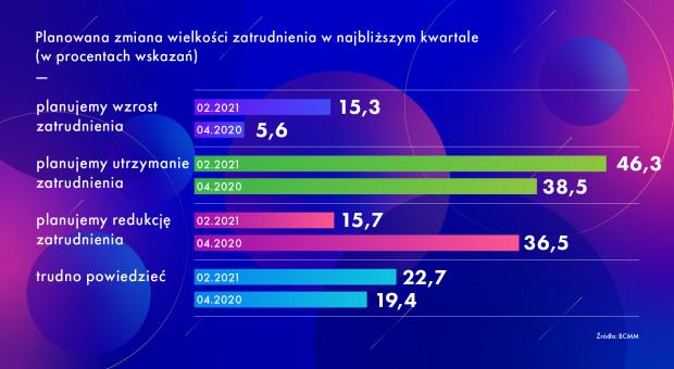 Infografika: Grupa PTWP