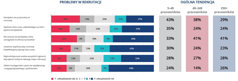 """Grafika: raport """"Praca 2021: oczekiwania a rzeczywistość"""""""