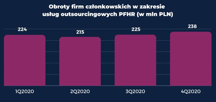 Grafika: raport PFHR