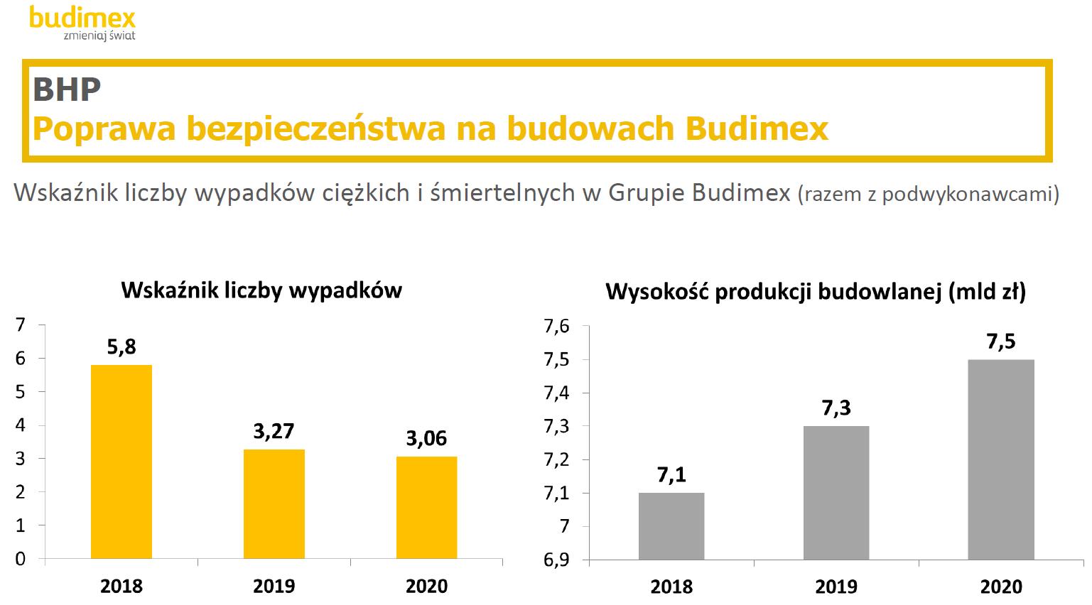 Grafika: Budimex