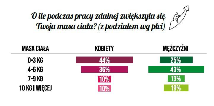 """Źródło: Dailyfruits, """"Wpływ pracy zdalnej na nawyki żywieniowe Polaków"""""""