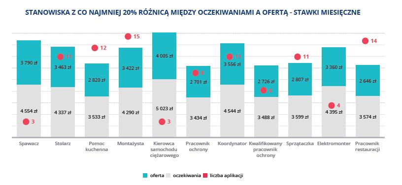 Grafika: raport LMC Polska