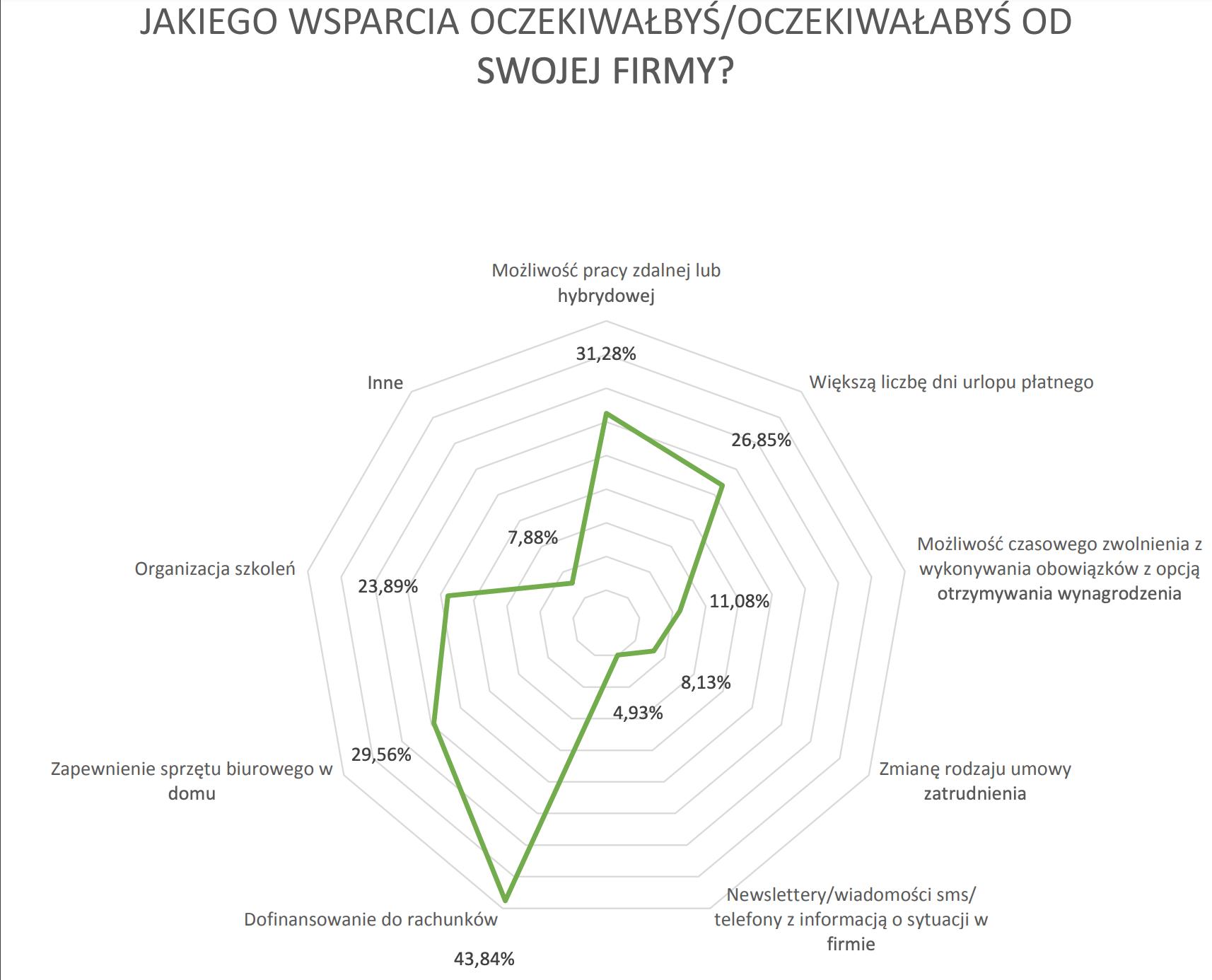 """źródło: Badanie """"Rynek pracy: rok z koronawirusem"""""""