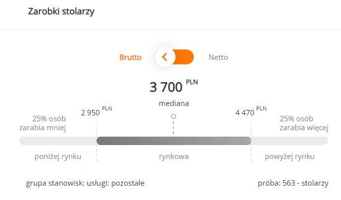 Grafika: wynagrodzenia.pl