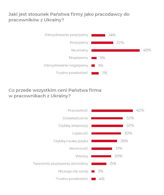 Grafika: Barometr Polskiego Rynku Pracy
