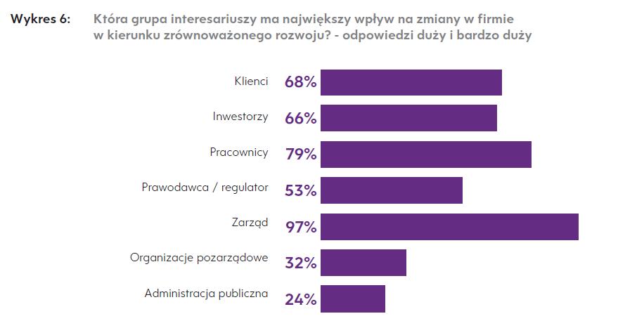 """Źródło: Forum odpowiedzialnego Biznesu """"Obowiązki biznesu wobec otoczenia. Głos zarządzających firmami działającymi w Polsce"""""""