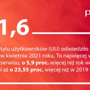 PulsHR.pl popularny jak nigdy wcześniej. Za nami najlepszy miesiąc w historii