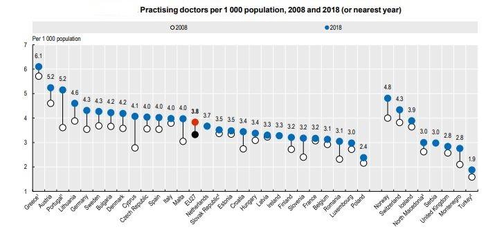 Źródło: OECD