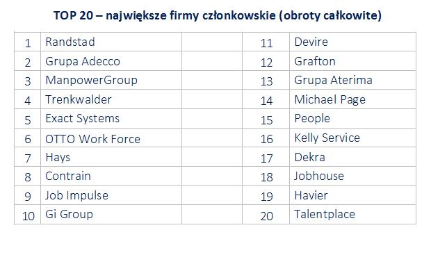 Źródło: Polskie Forum HR