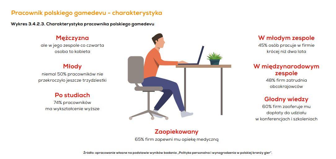 """Źródło: Raport """"Kondycja polskiej branży gier 2020"""", przygotowany przez Krakowski Park Technologiczny oraz Polish Gamers Observatory"""