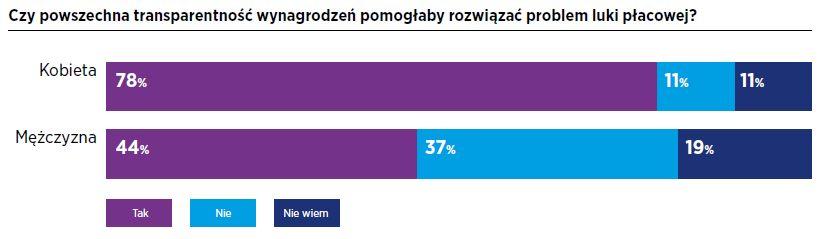 """Źródło: Raport Hays Poland """"Kobiety na rynku pracy 2021"""""""