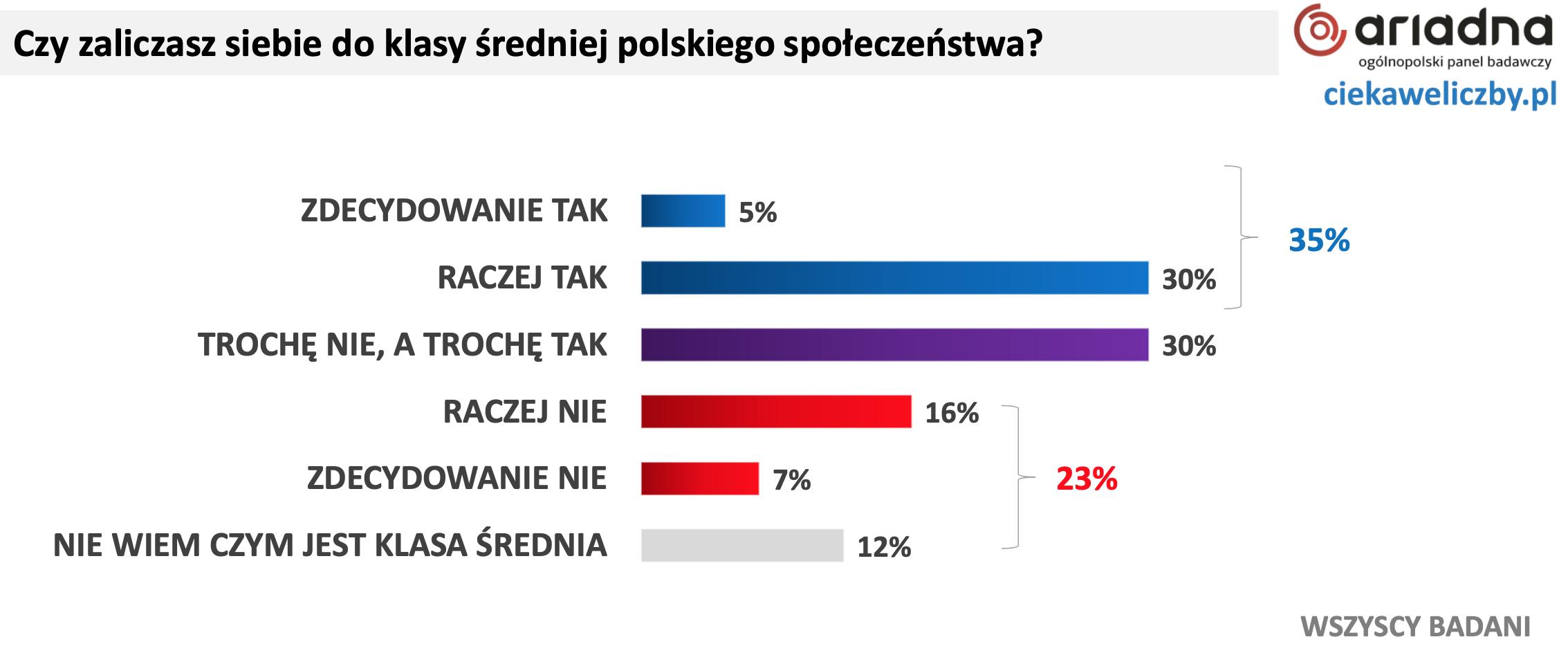 źródło: ciekaweliczby.pl