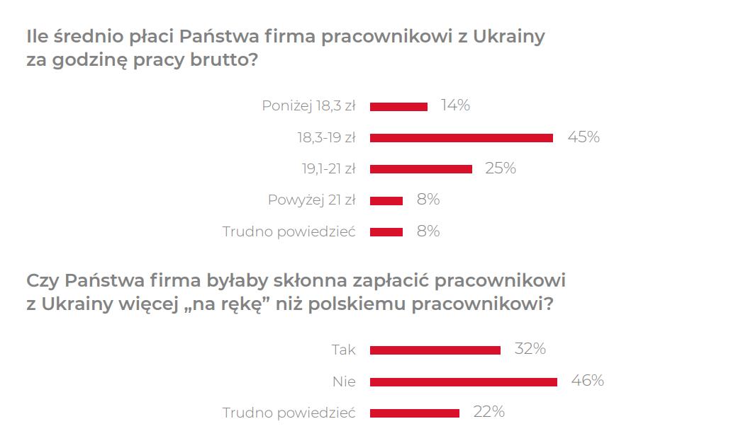 źródło: Barometr Polskiego Rynku Pracy