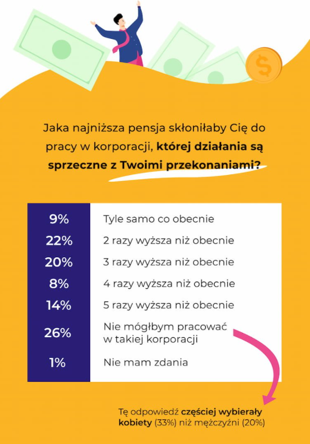 Grafika: LiveCareer.pl