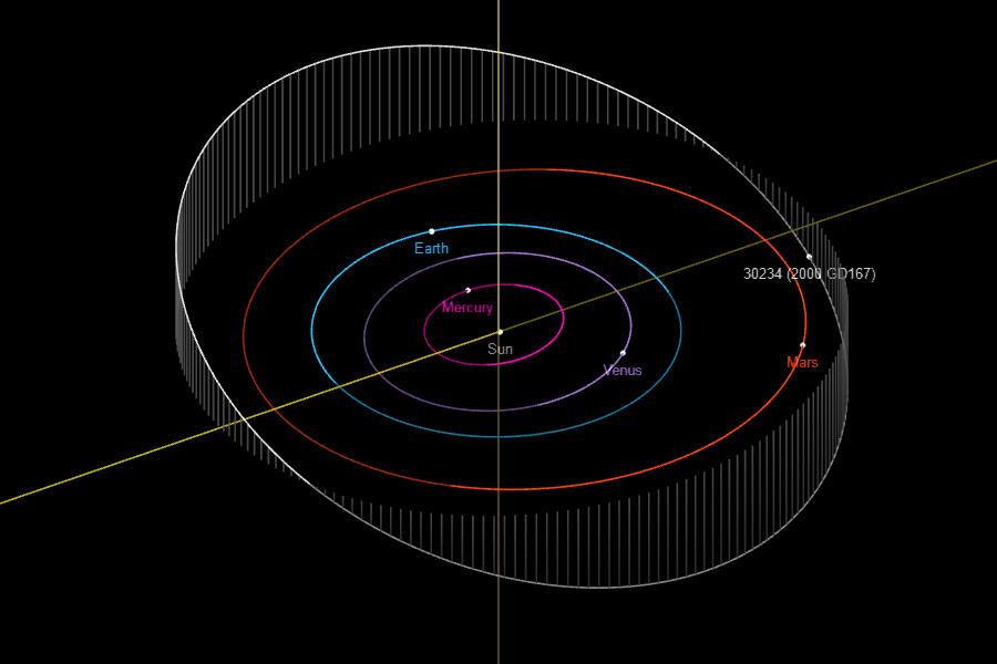 Na zdjęciu wizualizacja orbit JPL Dudziński (grafika UAM)