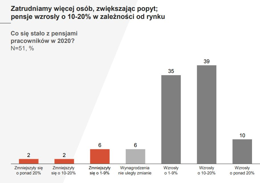 """Źródło: Raport SoDA """"Wpływ COVID-19 na branżę Software House w Polsce"""""""