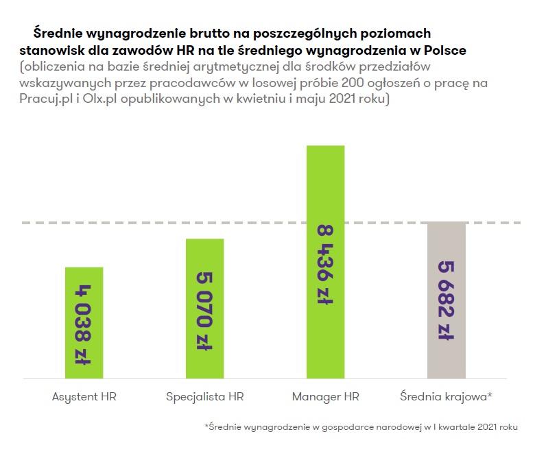 Średnie wynagrodzenie brutto na poszczególnych poziomach stanowisk (Źródło: Raport Grant Thornton)