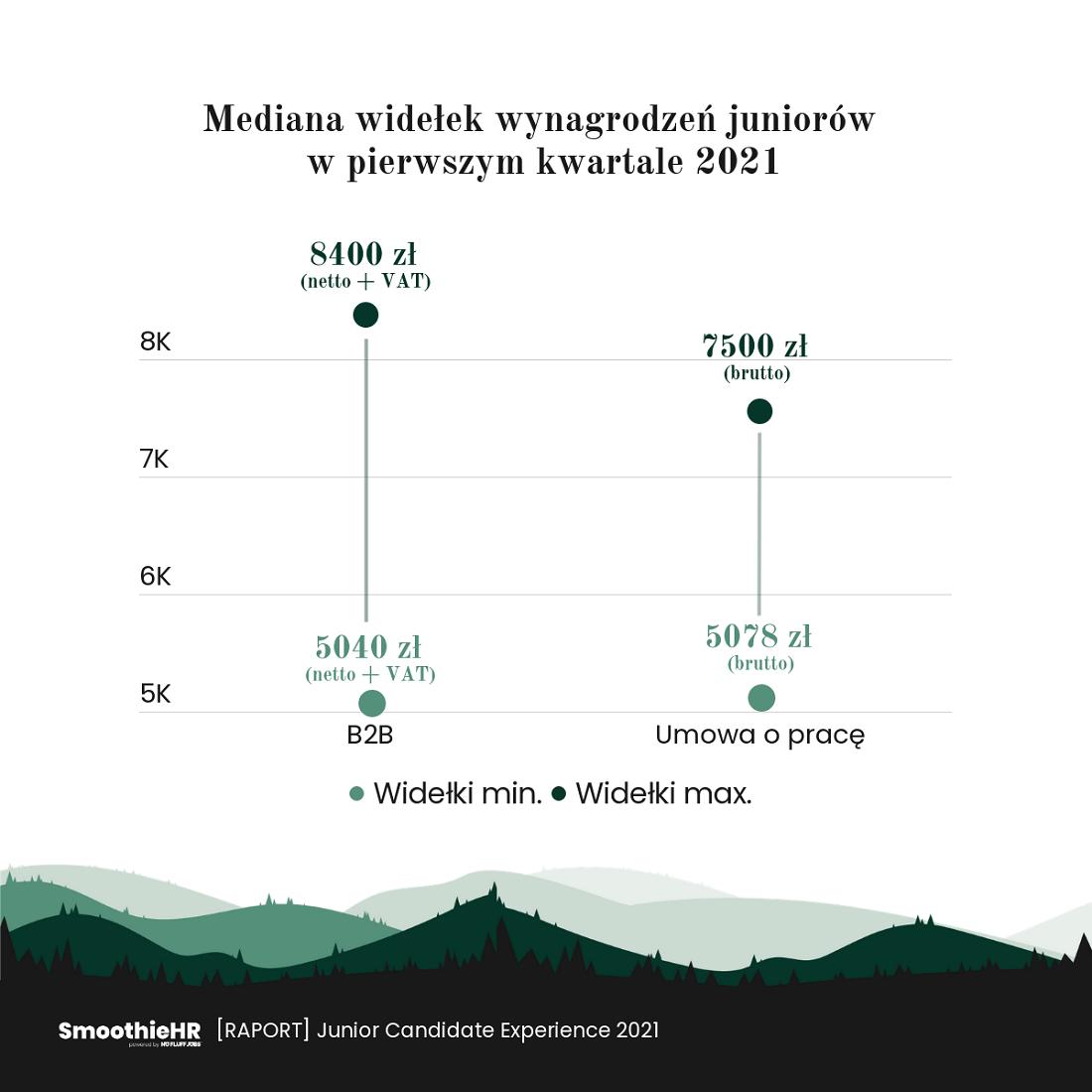 Wynagrodzenia juniorów (Źródło: Raport No Fluff Jobs)