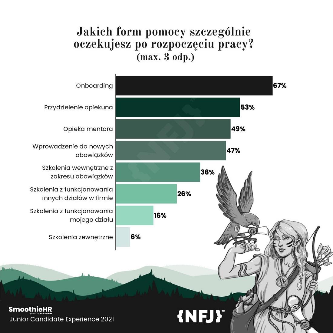 Formy pomocy dla nowych pracowników (Źródło: Raport No Fluff Jobs)