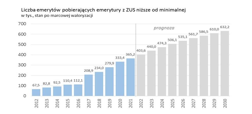 Liczba emerytów z emeryturą poniżej minimalnej (Źródło: mat. pras.)