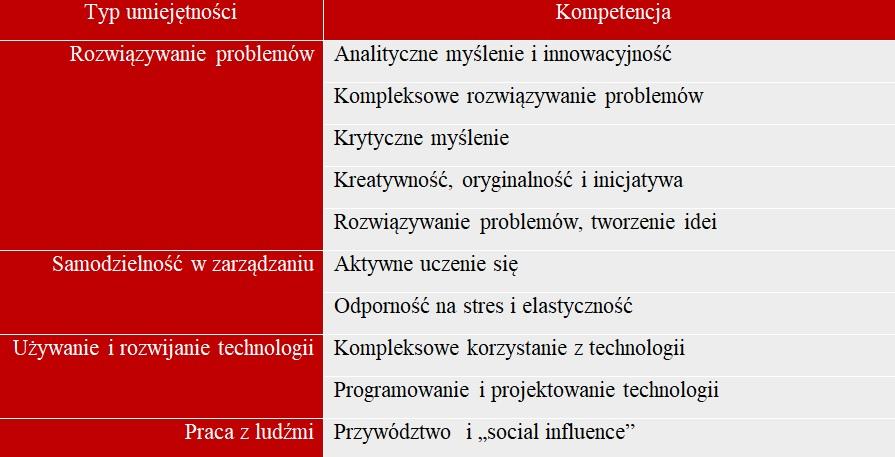 Kompetencje i umiejętności (Źródło: Barometr Polskiego Rynku Pracy)