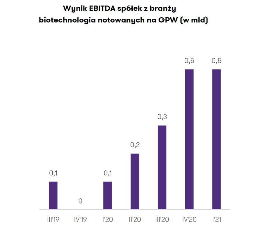 Wynik EBITDA spółek z branży biotechnologia notowanych na GPW (Źródło: Raport Grant Thornton)