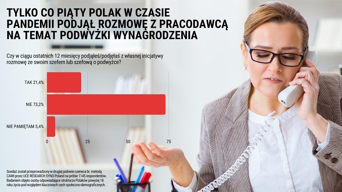 Tylko co piąty Polak w czasie pandemii podjął rozmowę z pracodawcą na temat podwyżki wynagrodzeń (Źródło: Sondaż UCE Research i Syno Poland)