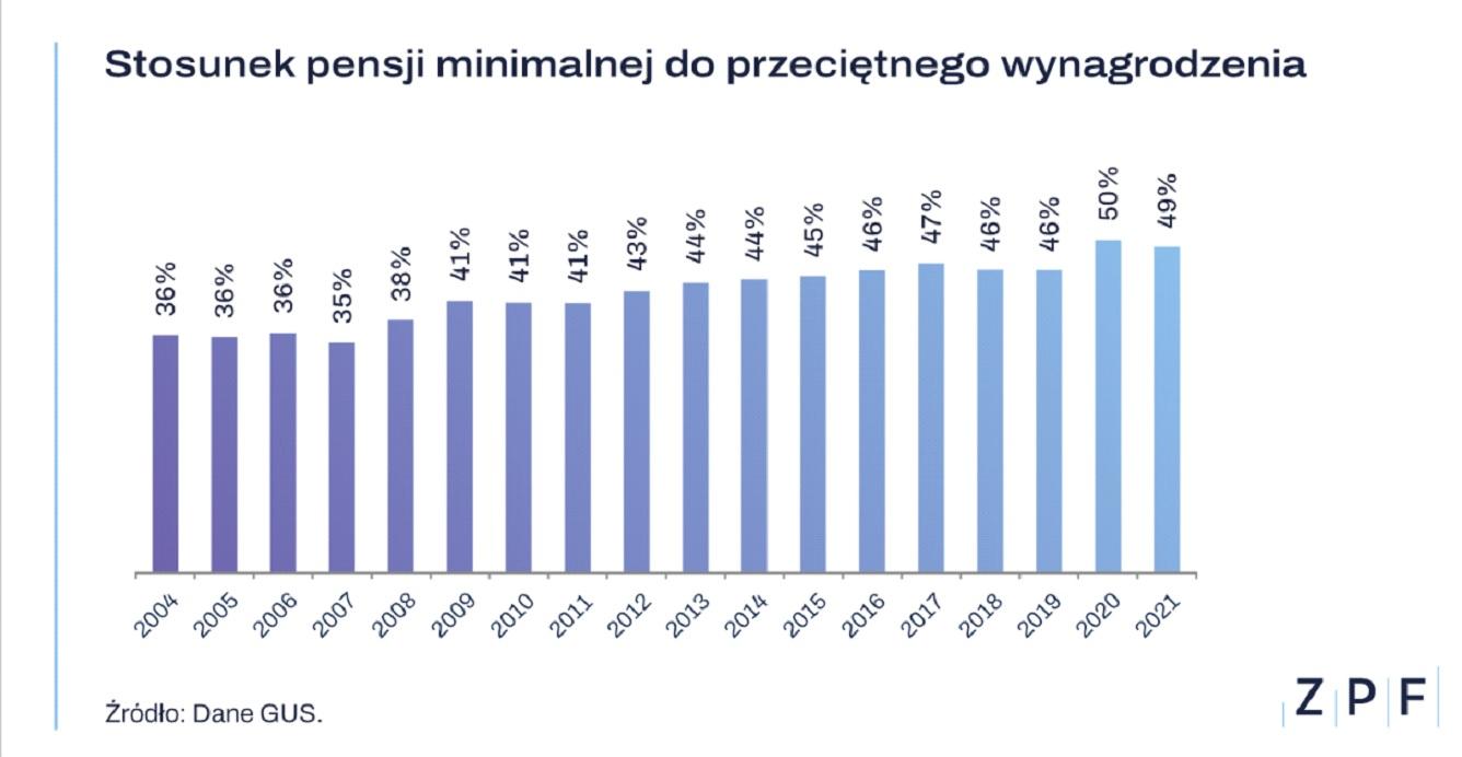 Pensja minimalna a średnie wynagrodzenie (Źródło: Dane GUZ za ZPF)