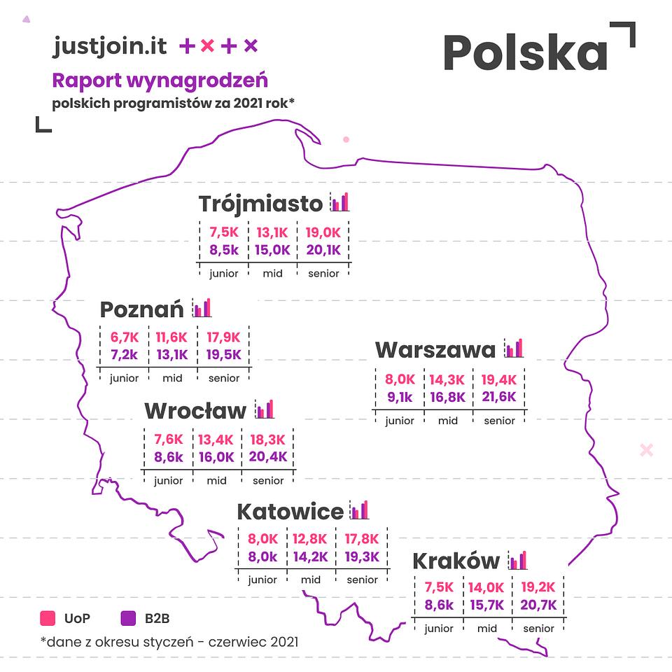 Wynagrodzenia programistów w poszczególnych miastach (Źródło: Raport Just Join IT)